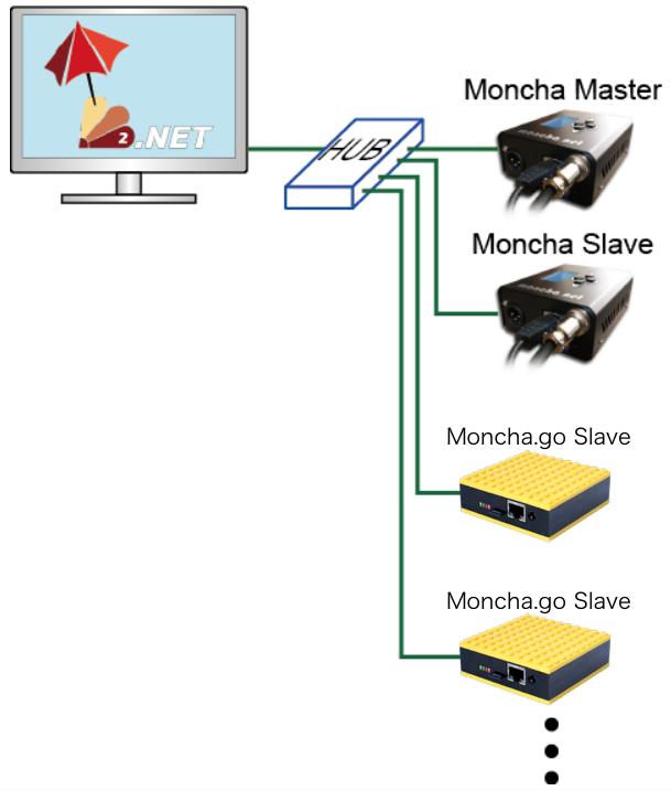 FiestaとMonchaのMaster、Slaveの関係